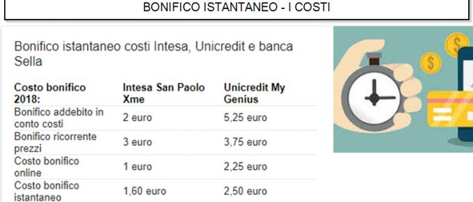 Bonifico istantaneo (anche online), i costi di Unicredit, Banca Intesa, Fineco ecc.