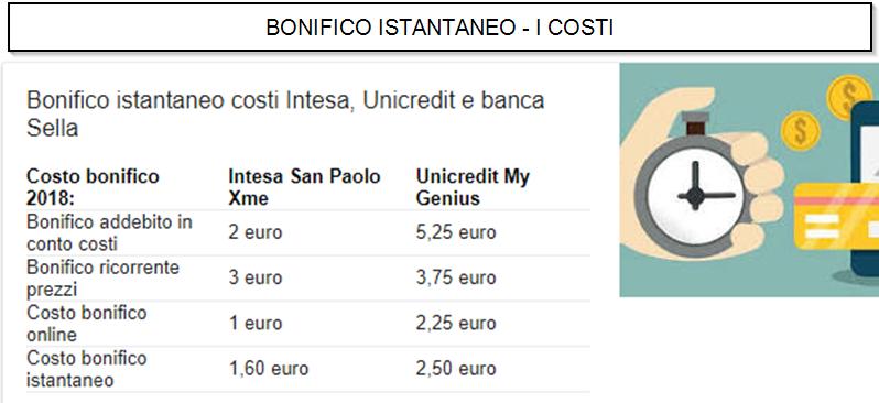 Bonifico Istantaneo Anche Online I Costi Di Unicredit Banca